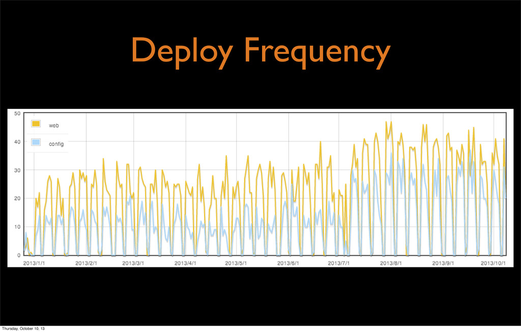 Deploy Frequency Thursday, October 10, 13