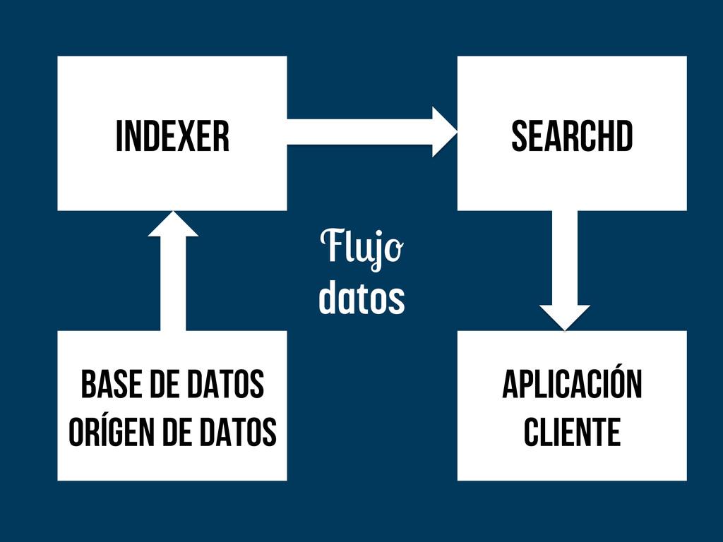 aplicación cliente indexer searchd base de dato...