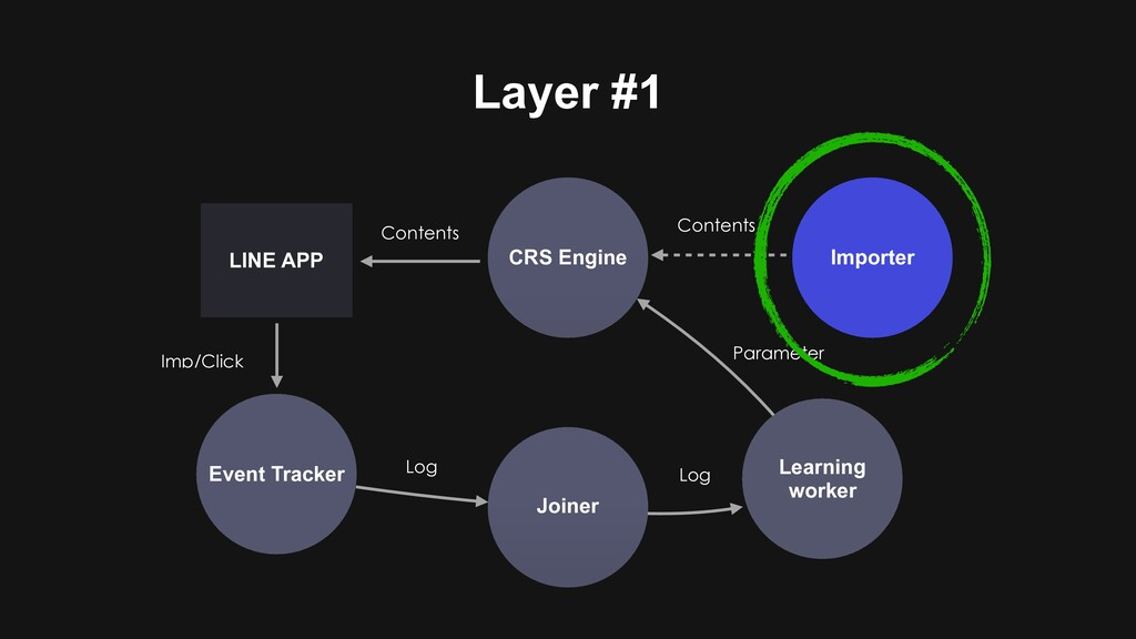 Layer #1 CRS Engine Event Tracker Joiner Learni...