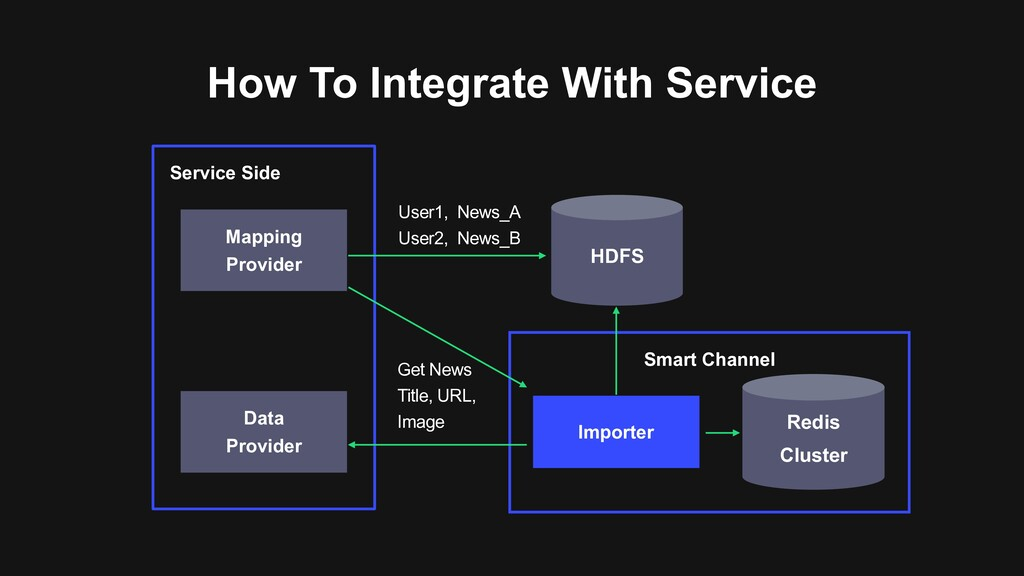 How To Integrate With Service Service Side Mapp...