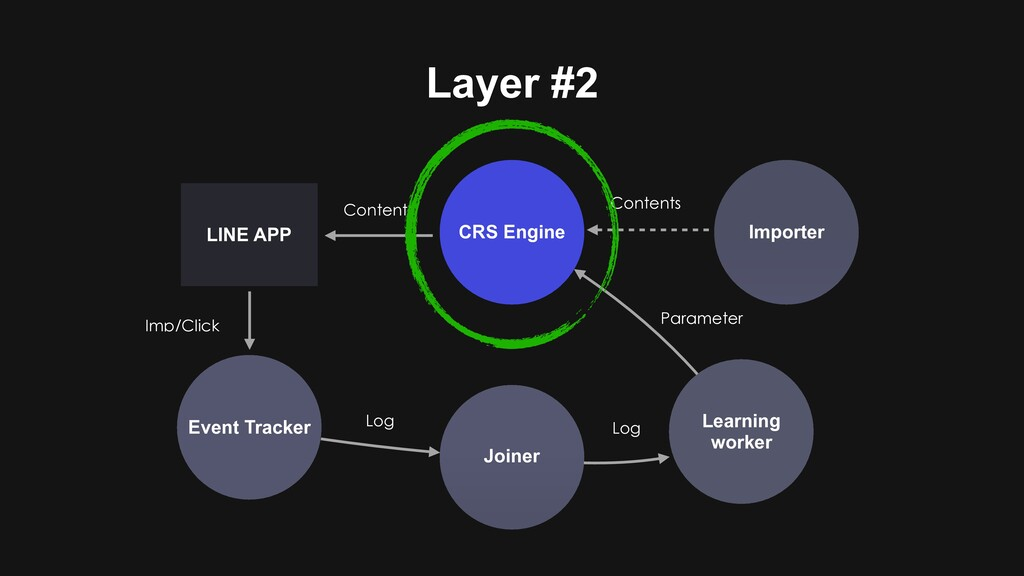Layer #2 CRS Engine Event Tracker Joiner Learni...