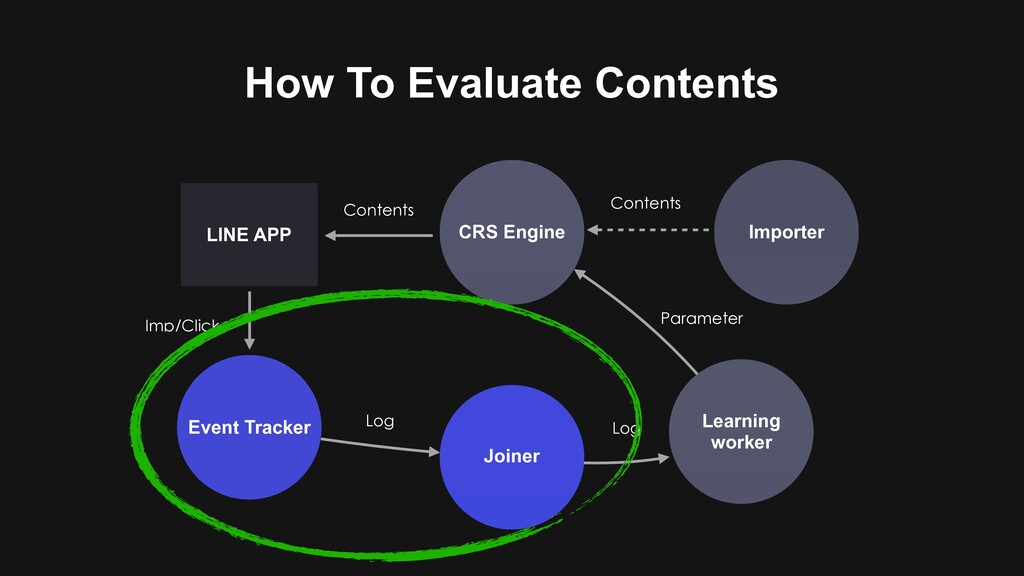 How To Evaluate Contents CRS Engine Event Track...