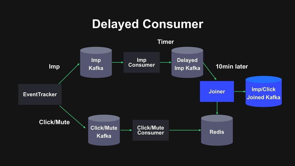Delayed Consumer Imp/Click Joined Kafka Redis J...