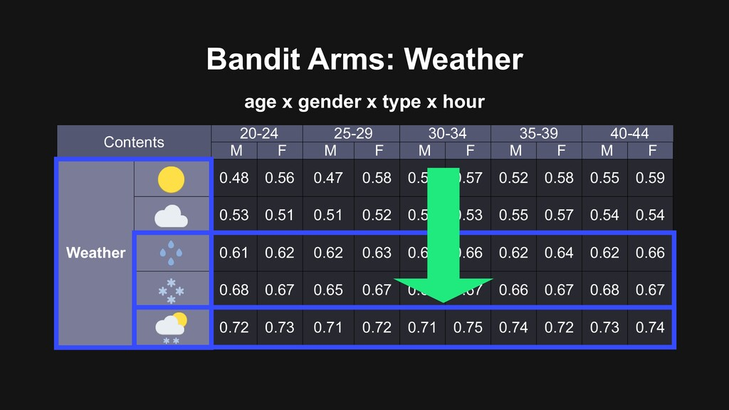 Bandit Arms: Weather Contents 20-24 25-29 30-34...
