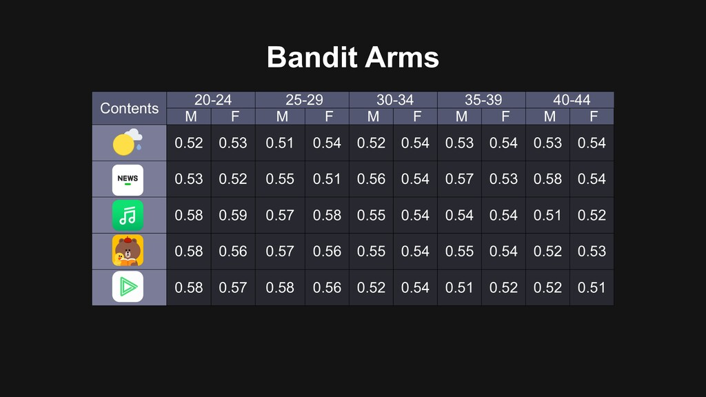 Bandit Arms Contents 20-24 25-29 30-34 35-39 40...