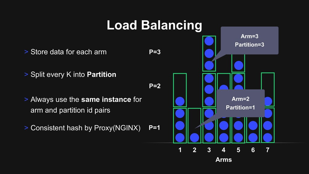 Load Balancing > Store data for each arm Arms >...