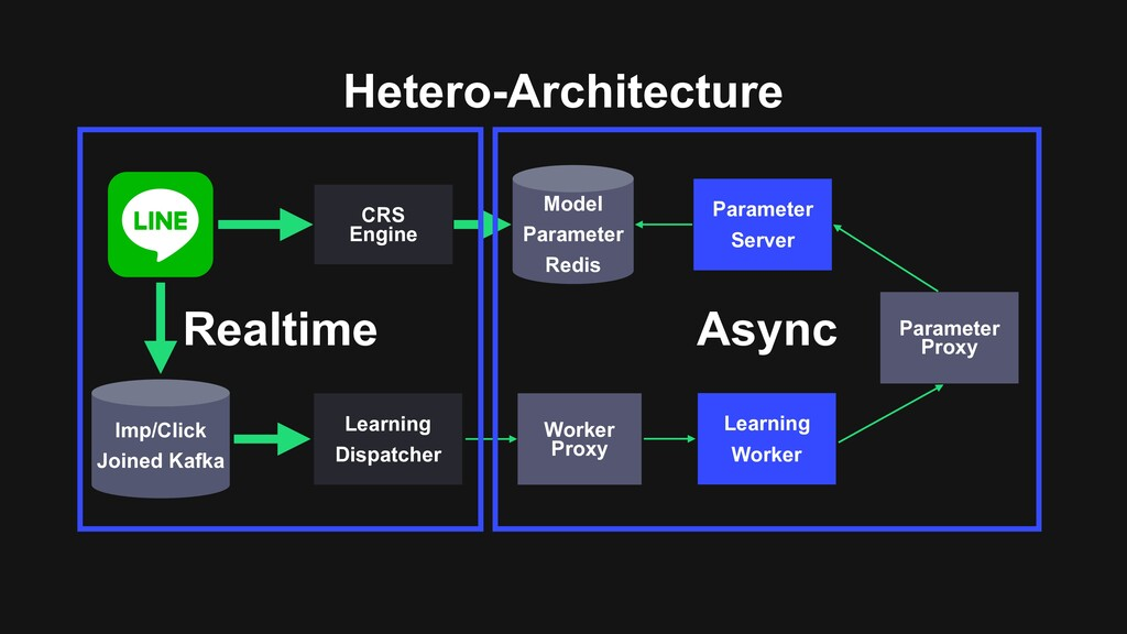 Hetero-Architecture CRS Engine Imp/Click Joined...