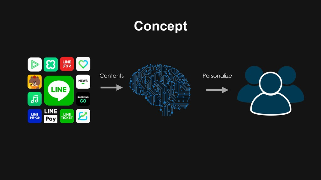 Concept Contents Personalize