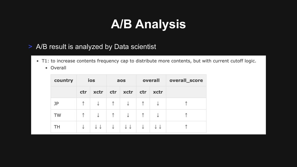 A/B Analysis > A/B result is analyzed by Data s...
