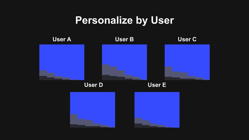 Personalize by User User A User B User C User D...