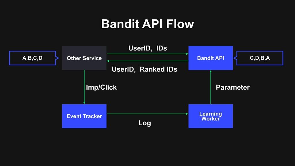 Bandit API Flow Bandit API Other Service Event ...