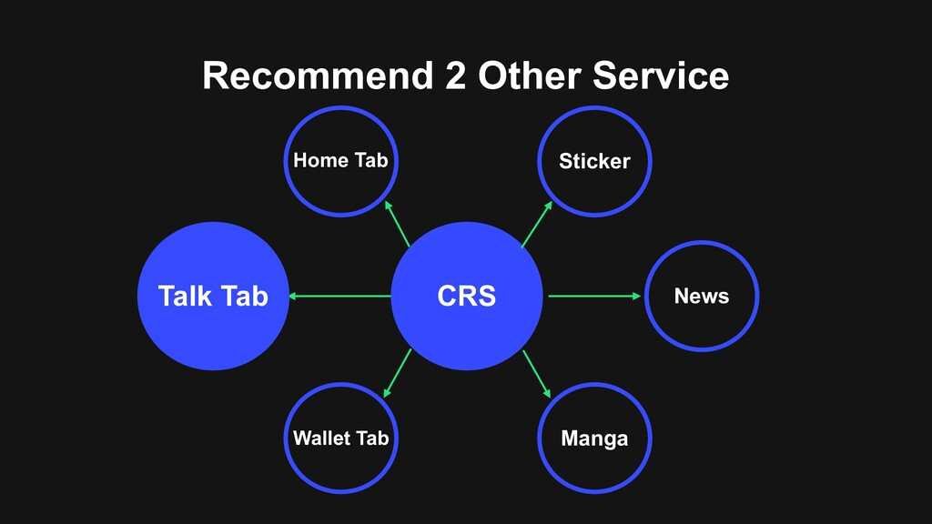 Recommend 2 Other Service CRS Talk Tab Home Tab...