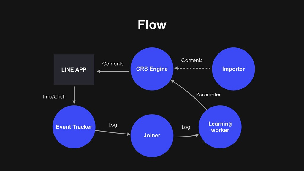 Flow CRS Engine Event Tracker Joiner Learning w...