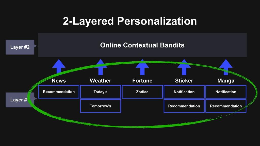 2-Layered Personalization Online Contextual Ban...