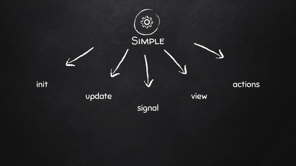Simple init update view actions signal