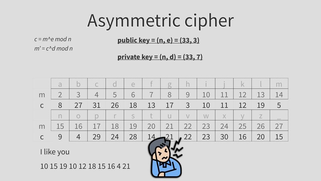Asymmetric cipher c = m^e mod n public key = (n...