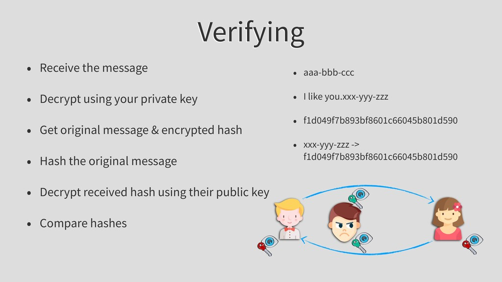 Verifying • Receive the message • Decrypt using...