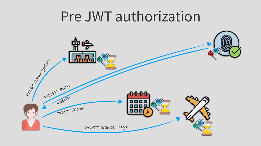 Pre JWT authorization POST /auth userID POST /b...