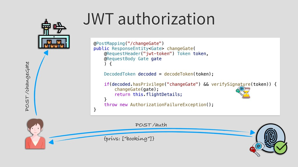 JWT authorization POST /auth POST /changeGate @...