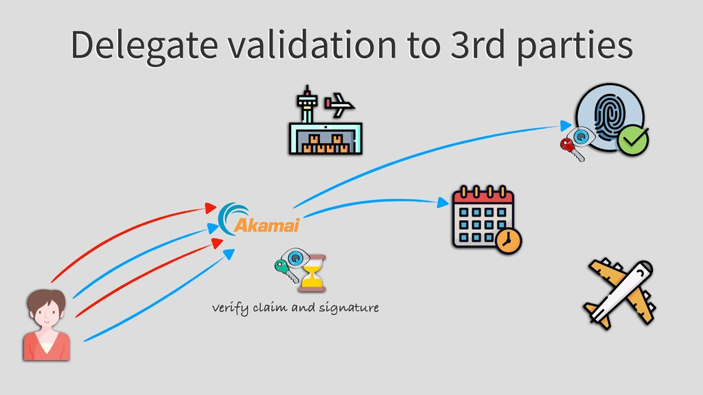 Delegate validation to 3rd parties verify claim...