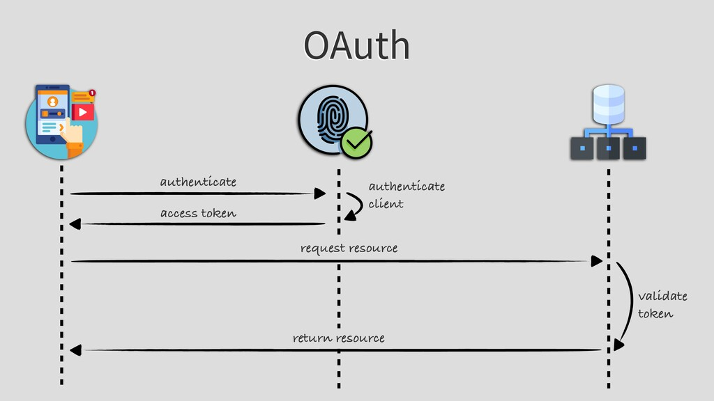 OAuth authenticate access token request resourc...