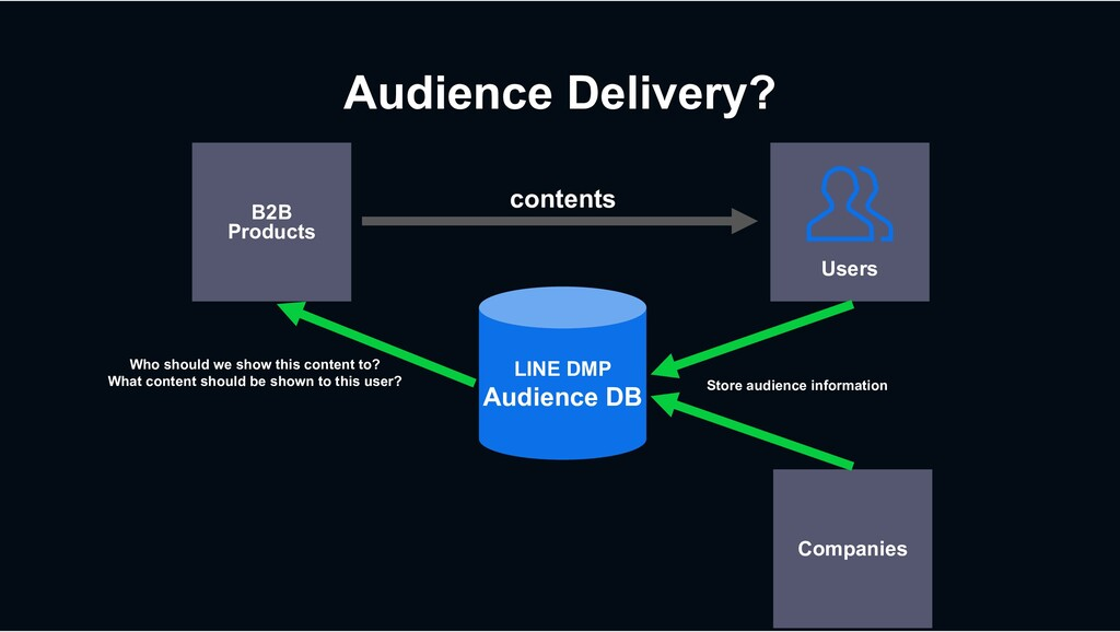 Users Audience Delivery? B2B Products Who shoul...
