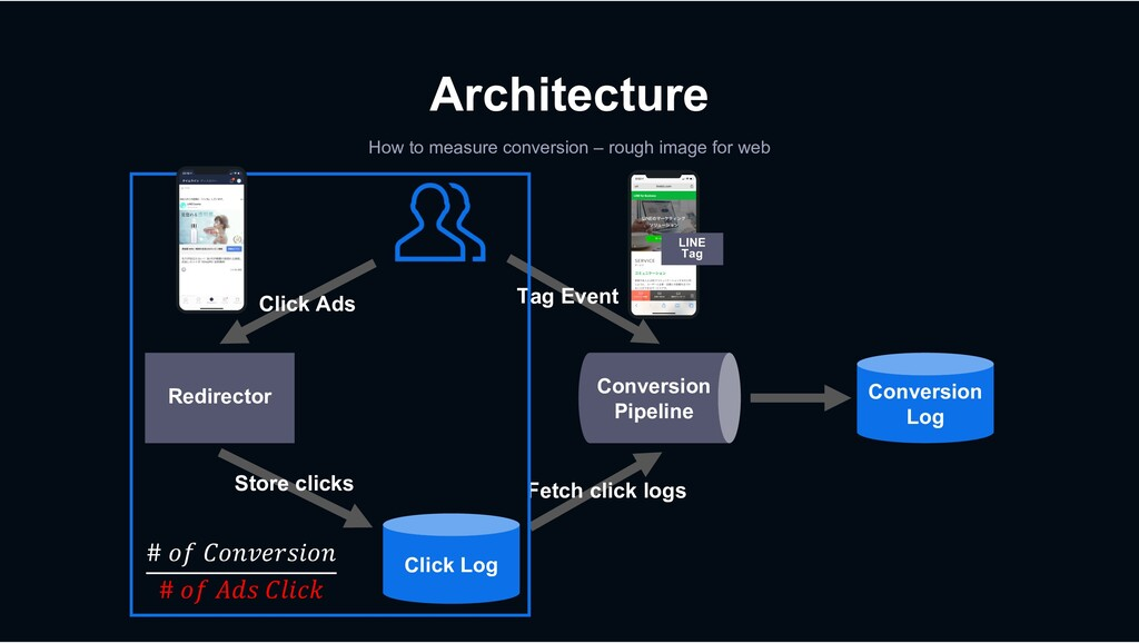 Tag Event Architecture How to measure conversio...