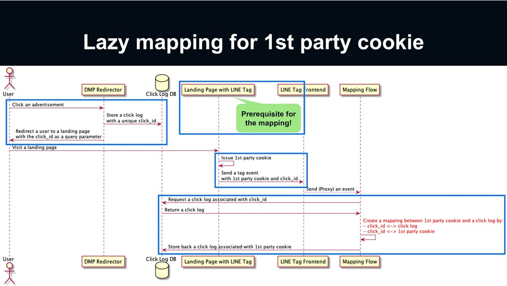 Lazy mapping for 1st party cookie Prerequisite ...