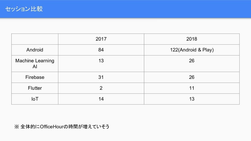 セッション比較 2017 2018 Android 84 122(Android & Play...