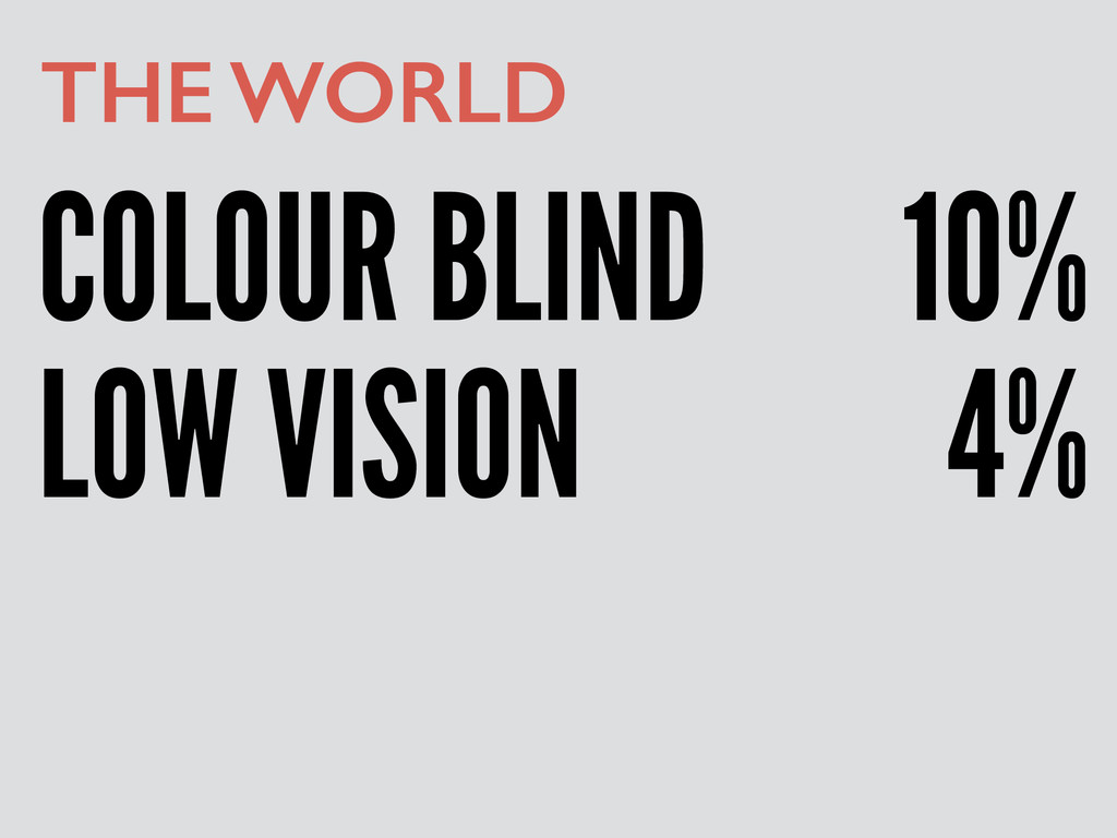 COLOUR BLIND THE WORLD LOW VISION 4% 10%