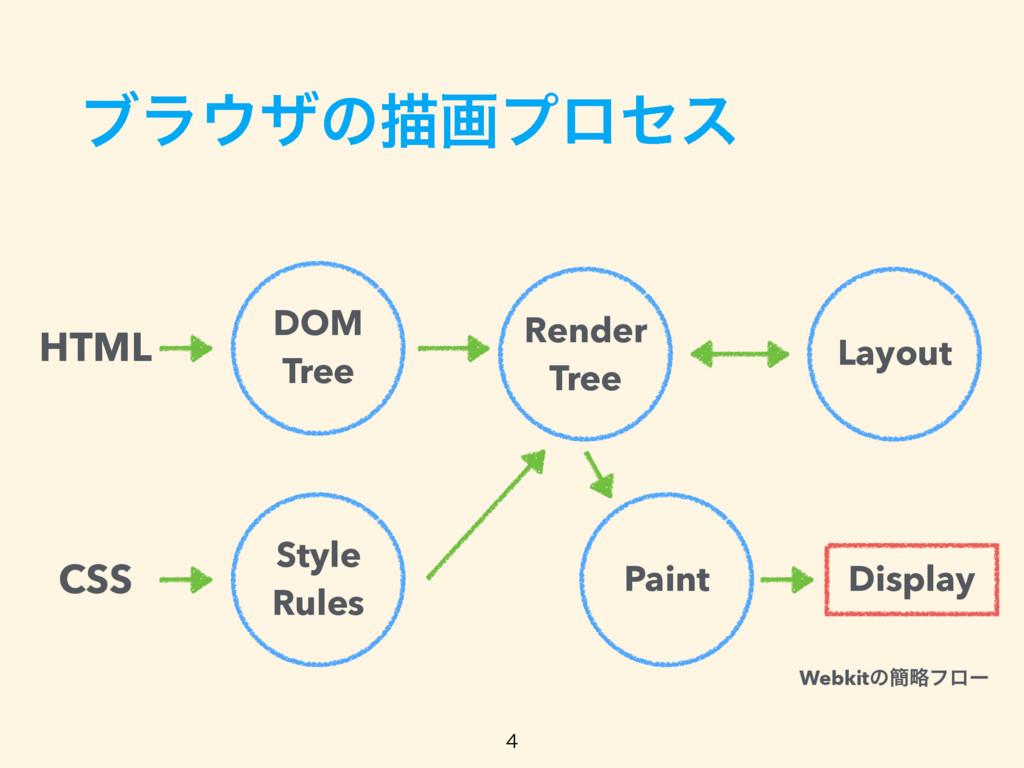 ϒϥβͷඳըϓϩηε DOM Tree Style Rules HTML CSS Ren...