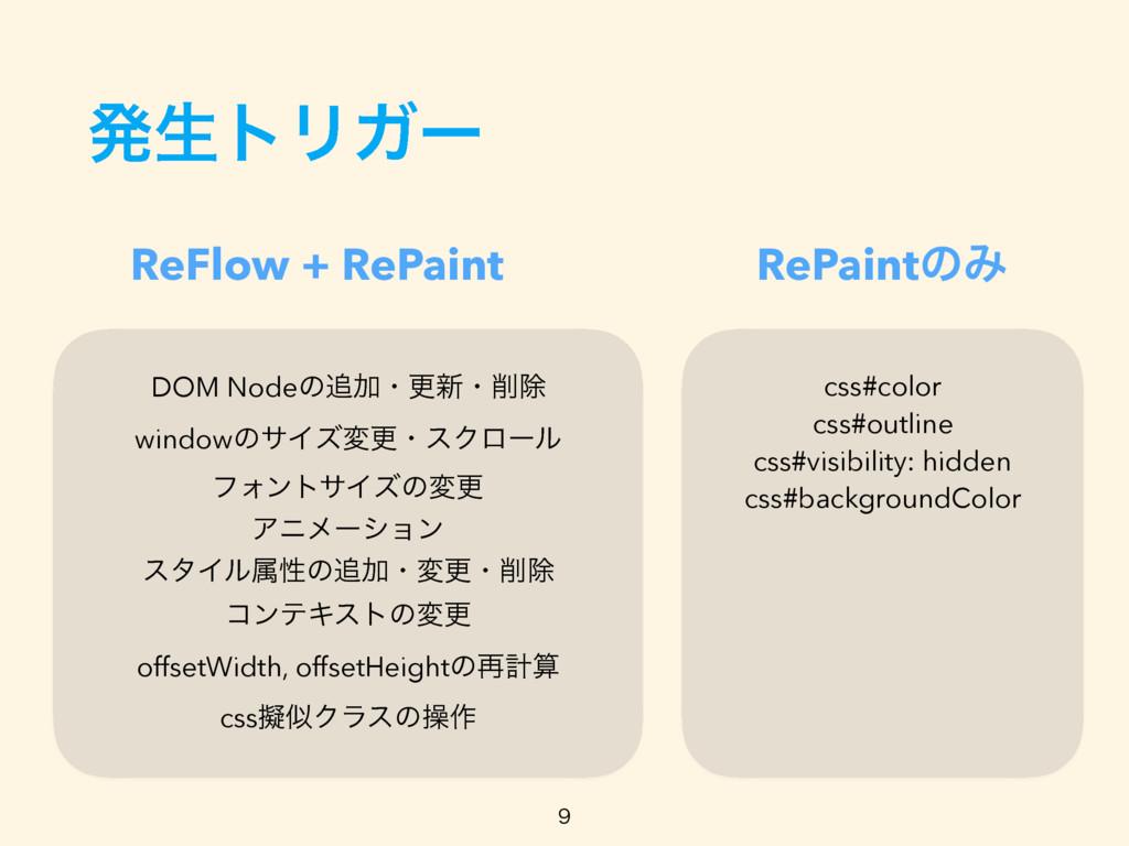 ൃੜτϦΨʔ ReFlow + RePaint RePaintͷΈ DOM NodeͷՃɾߋ...