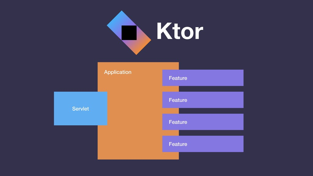 Ktor Application Feature Feature Feature Featur...