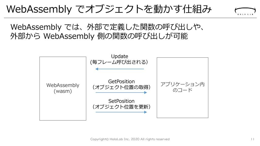 WebAssembly でオブジェクトを動かす仕組み Copyright© HoloLab I...