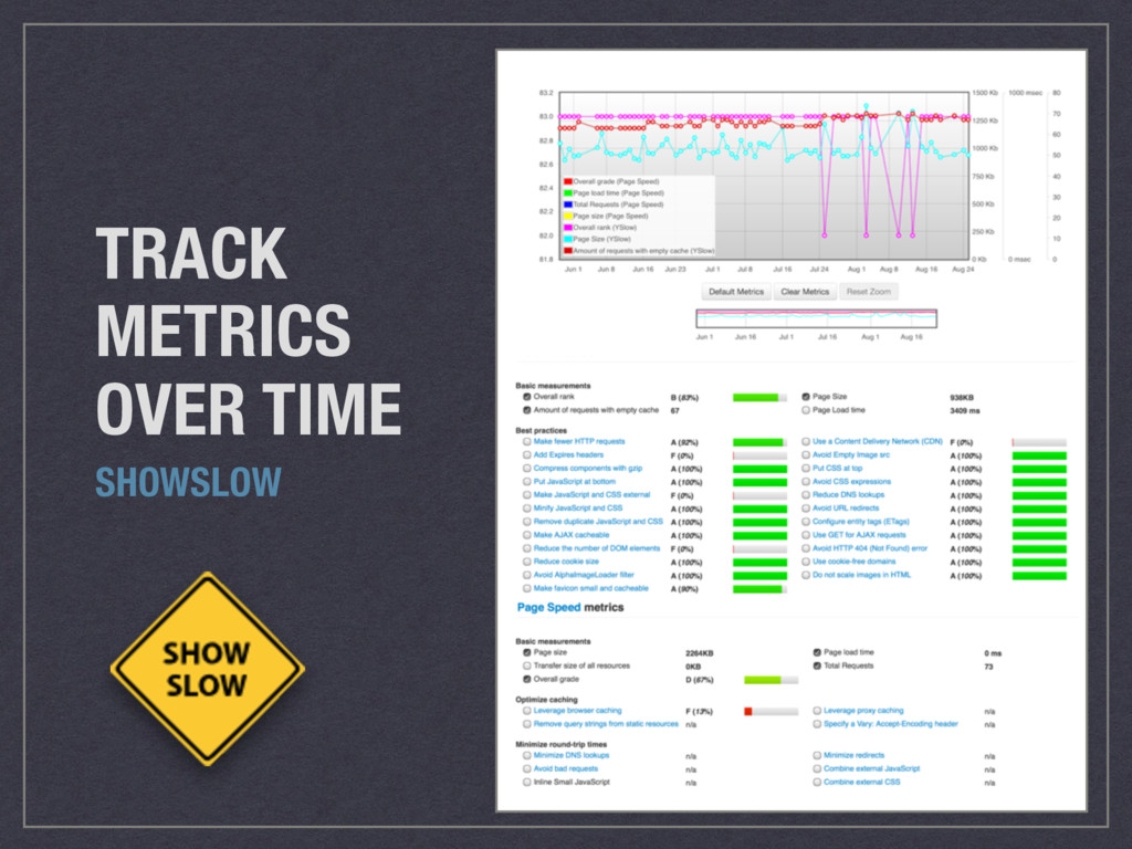 TRACK METRICS OVER TIME SHOWSLOW