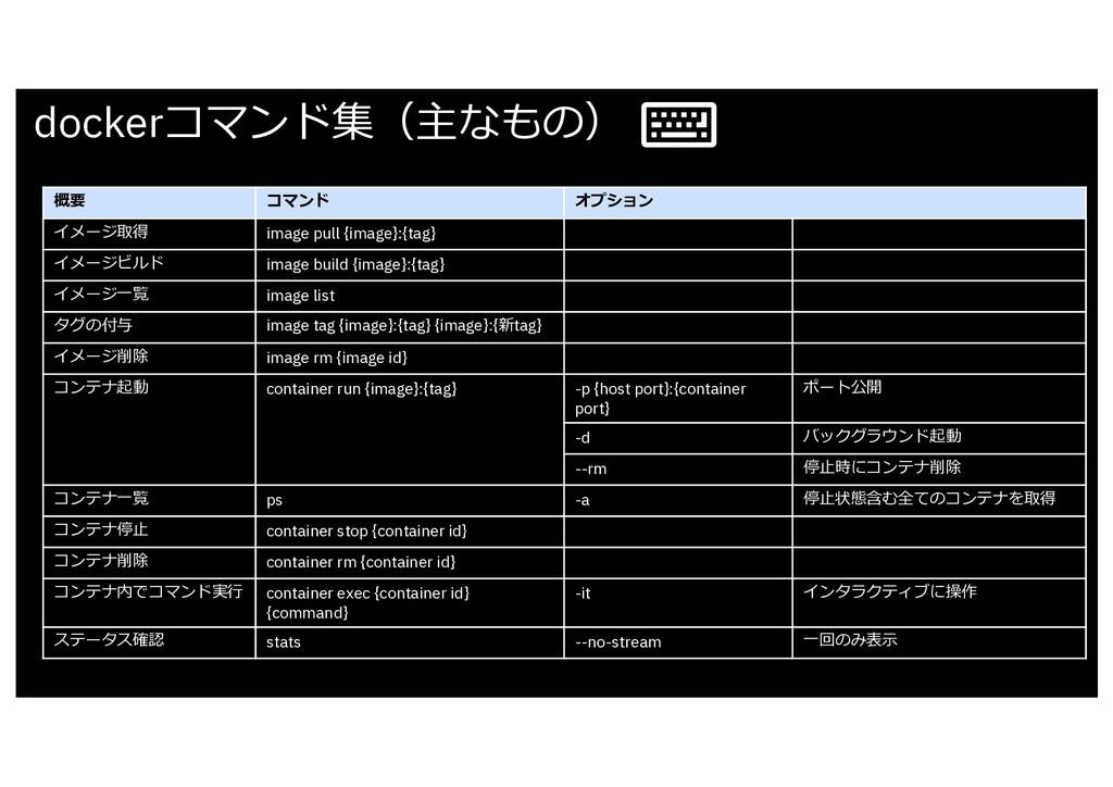 dockerコマンド集(主なもの) 概要 コマンド オプション イメージ取得 image pu...