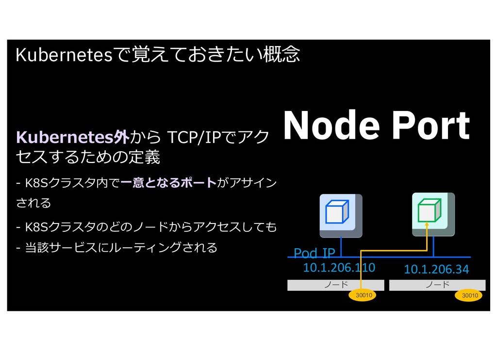 Kubernetesで覚えておきたい概念 Node Port Kubernetes外から TC...