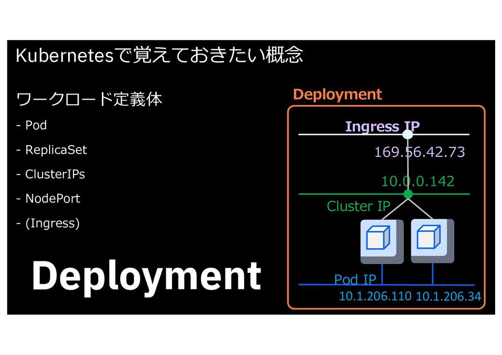 Kubernetesで覚えておきたい概念 Deployment ワークロード定義体 - Pod...
