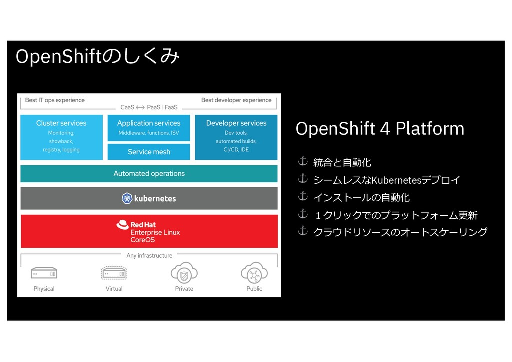 OpenShiftのしくみ OpenShift 4 Platform ⚓ 統合と⾃動化 ⚓ シ...