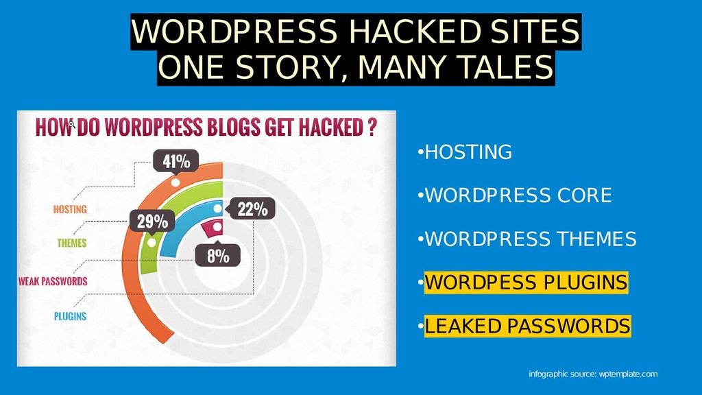 WORDPRESS HACKED SITES ONE STORY, MANY TALES ● ...