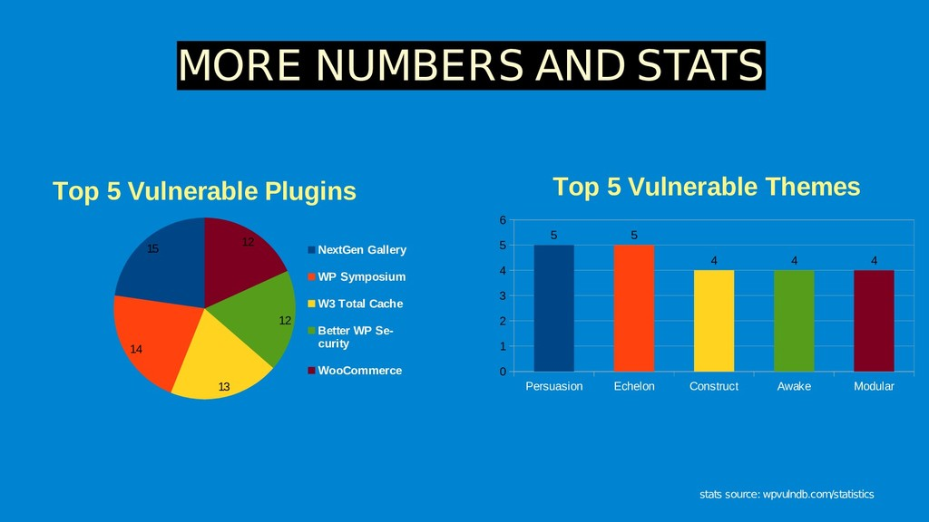 MORE NUMBERS AND STATS 15 14 13 12 12 Top 5 Vul...