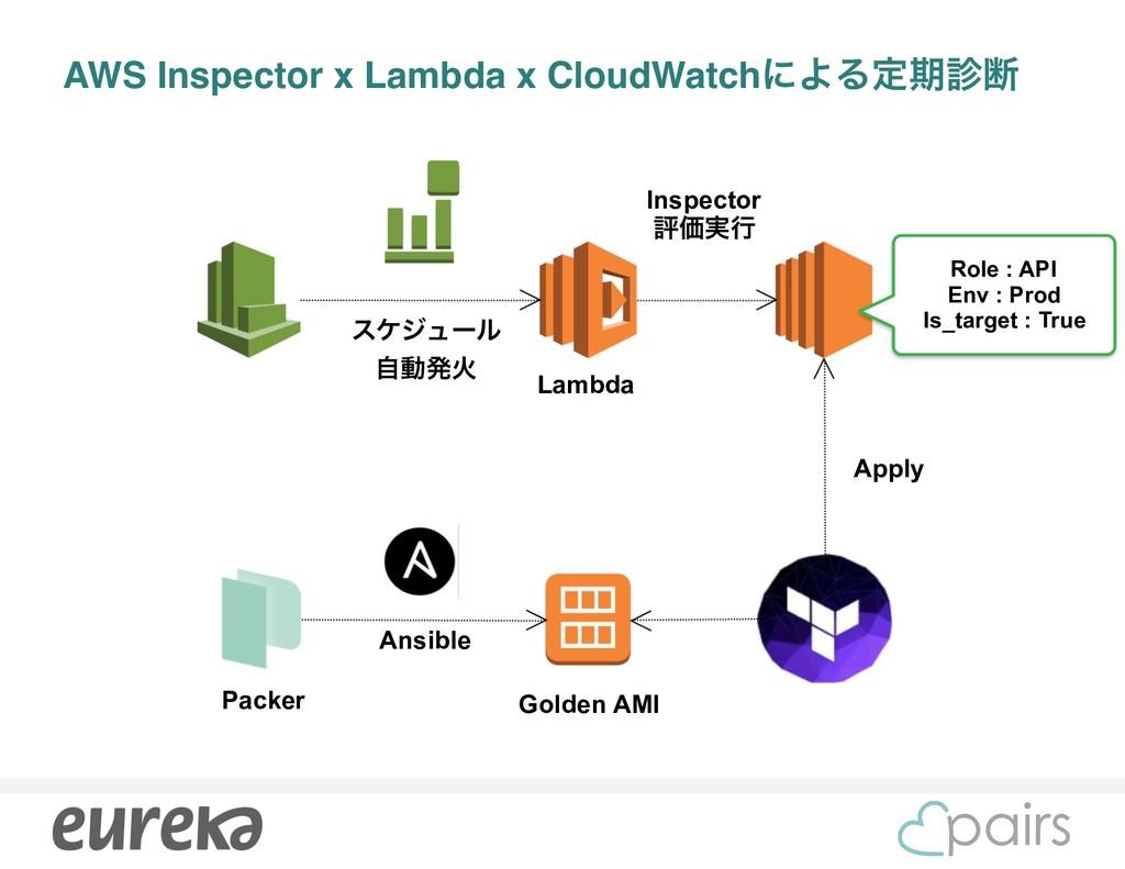 AWS Inspector x Lambda x CloudWatchʹΑΔఆظஅ Role...