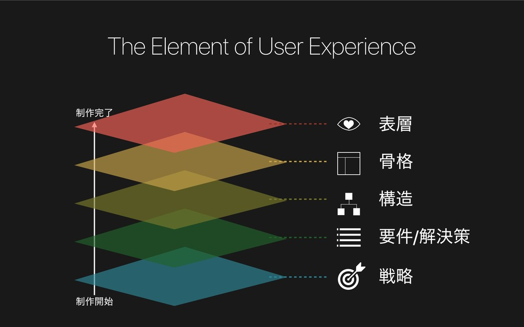 The Element of User Experience ੍࡞։࢝ ੍࡞׬ྃ ઓུ ཁ݅/...