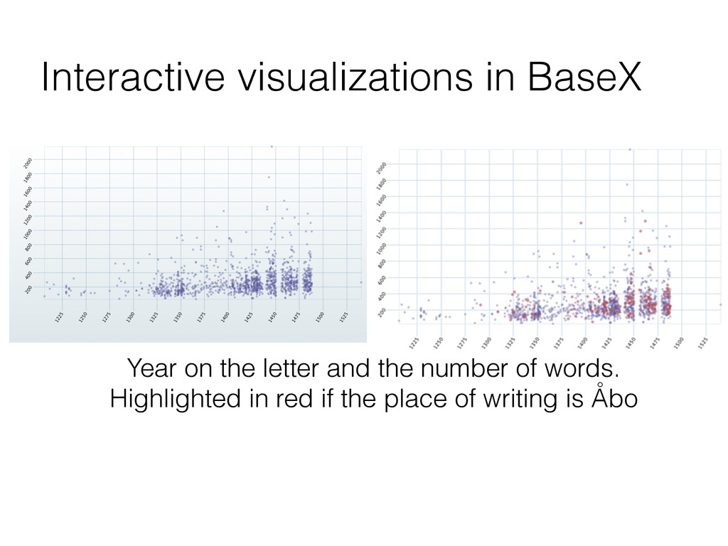 Interactive visualizations in BaseX Year on the...