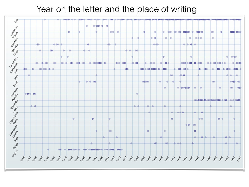 Year on the letter and the place of writing