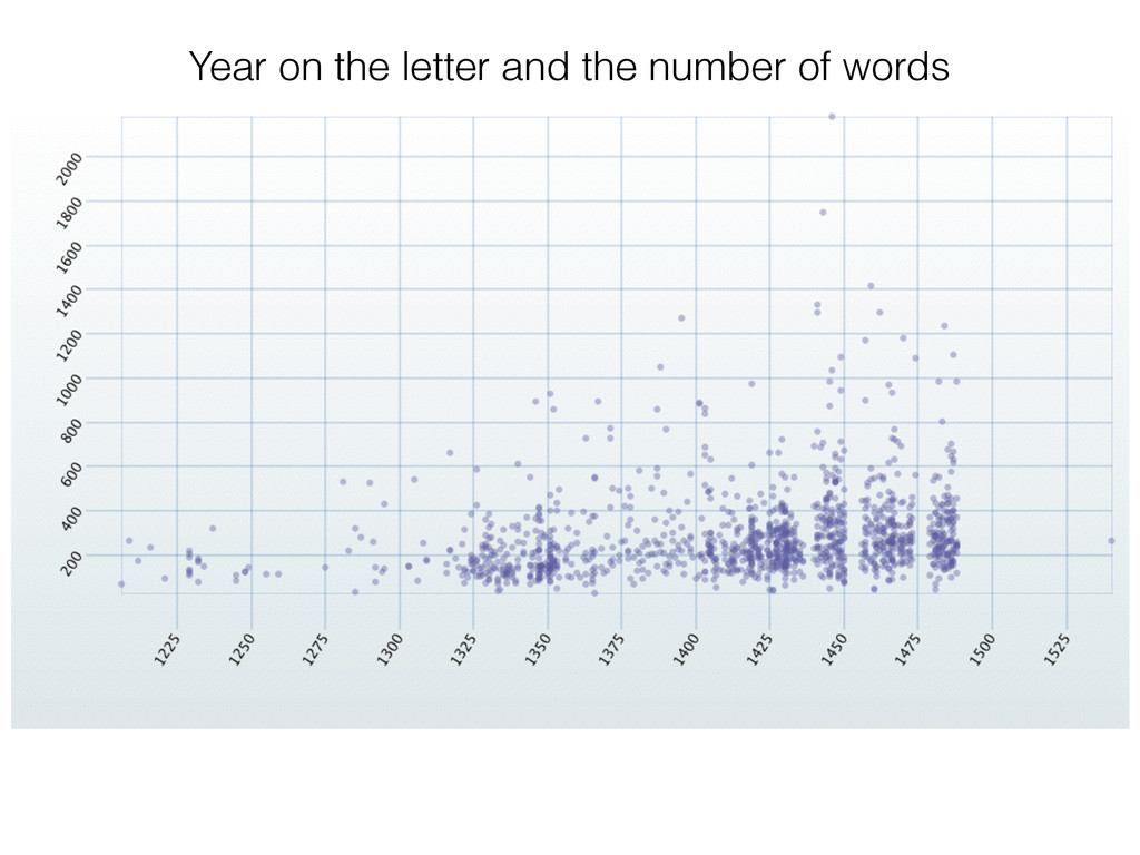 Year on the letter and the number of words