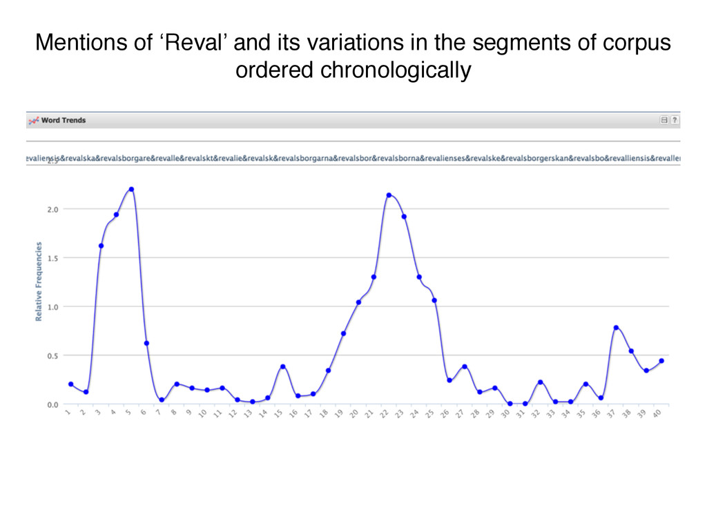 Mentions of 'Reval' and its variations in the s...