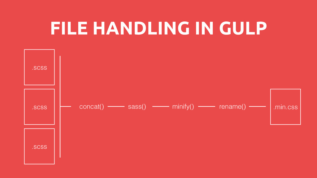 FILE HANDLING IN GULP .scss .scss .scss concat(...