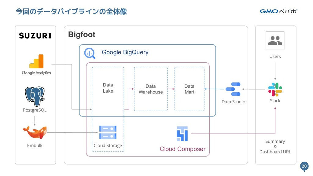 20 Google BigQuery Cloud Composer Data Lake 20 ...