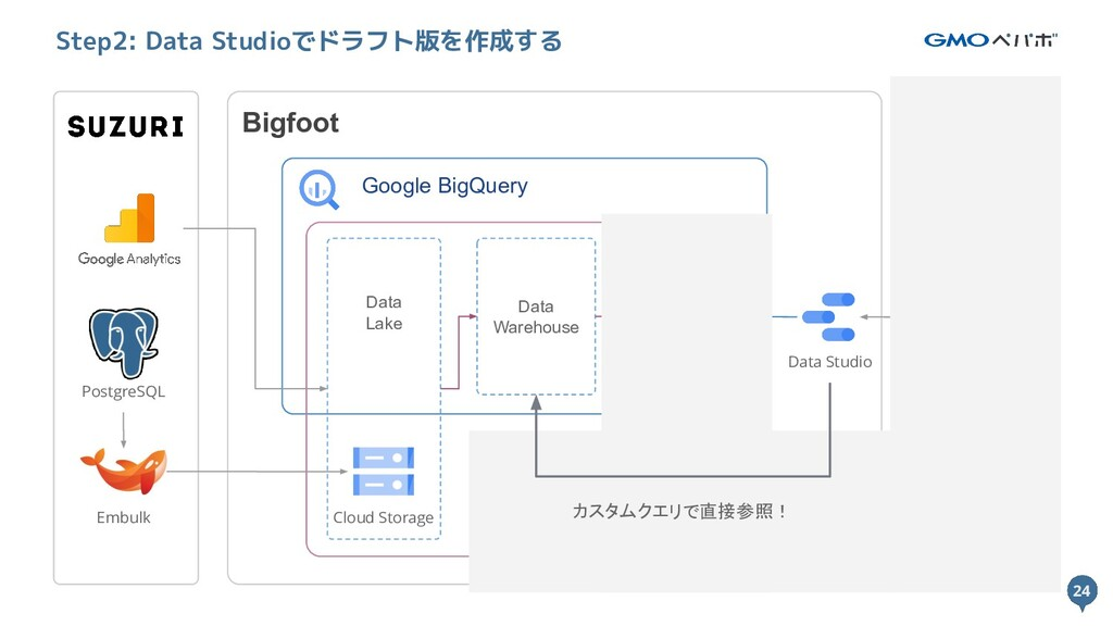 24 Bigfoot Google BigQuery Cloud Composer Data ...